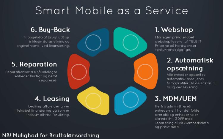 Smart Mobile as a Service grafik